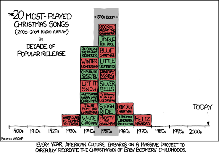 xkcd Christmas music graph
